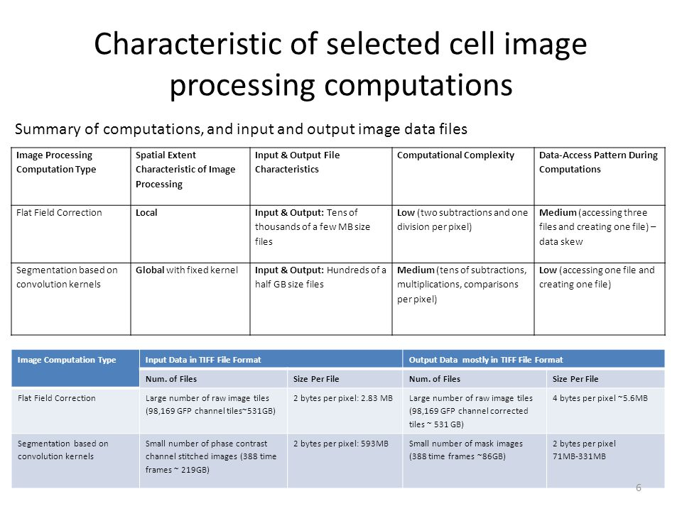 Characteristic of selected cell image processing computations Image Processing Computation Type Spatial Extent Characteristic of Image Processing Input & Output File Characteristics Computational Complexity Data-Access Pattern During Computations Flat Field CorrectionLocal Input & Output: Tens of thousands of a few MB size files Low (two subtractions and one division per pixel) Medium (accessing three files and creating one file) – data skew Segmentation based on convolution kernels Global with fixed kernelInput & Output: Hundreds of a half GB size files Medium (tens of subtractions, multiplications, comparisons per pixel) Low (accessing one file and creating one file) Summary of computations, and input and output image data files Image Computation TypeInput Data in TIFF File FormatOutput Data mostly in TIFF File Format Num.