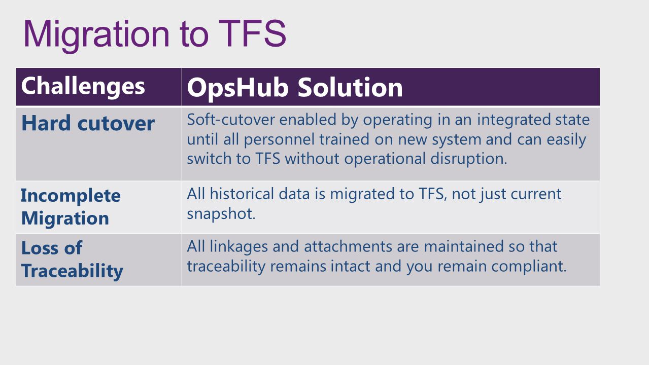 Migration to TFS Challenges OpsHub Solution Hard cutover Soft-cutover enabled by operating in an integrated state until all personnel trained on new s