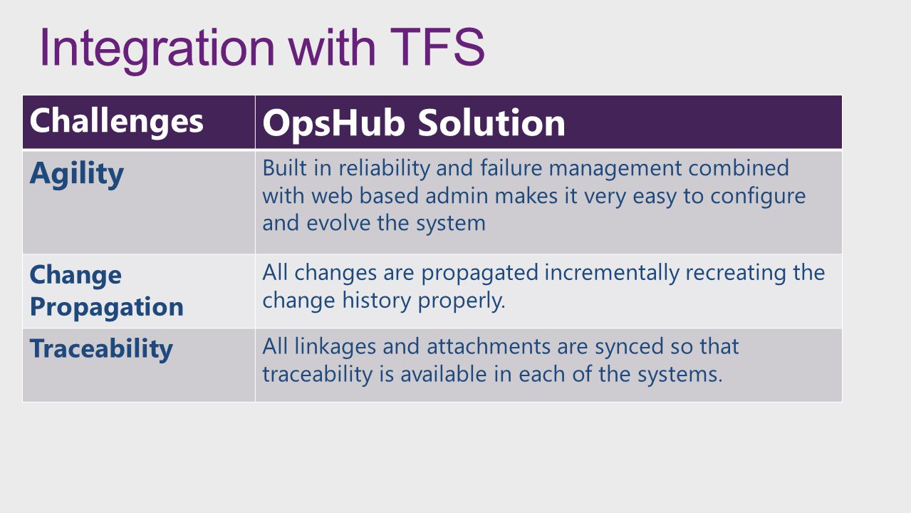 Integration with TFS Challenges OpsHub Solution Agility Built in reliability and failure management combined with web based admin makes it very easy t