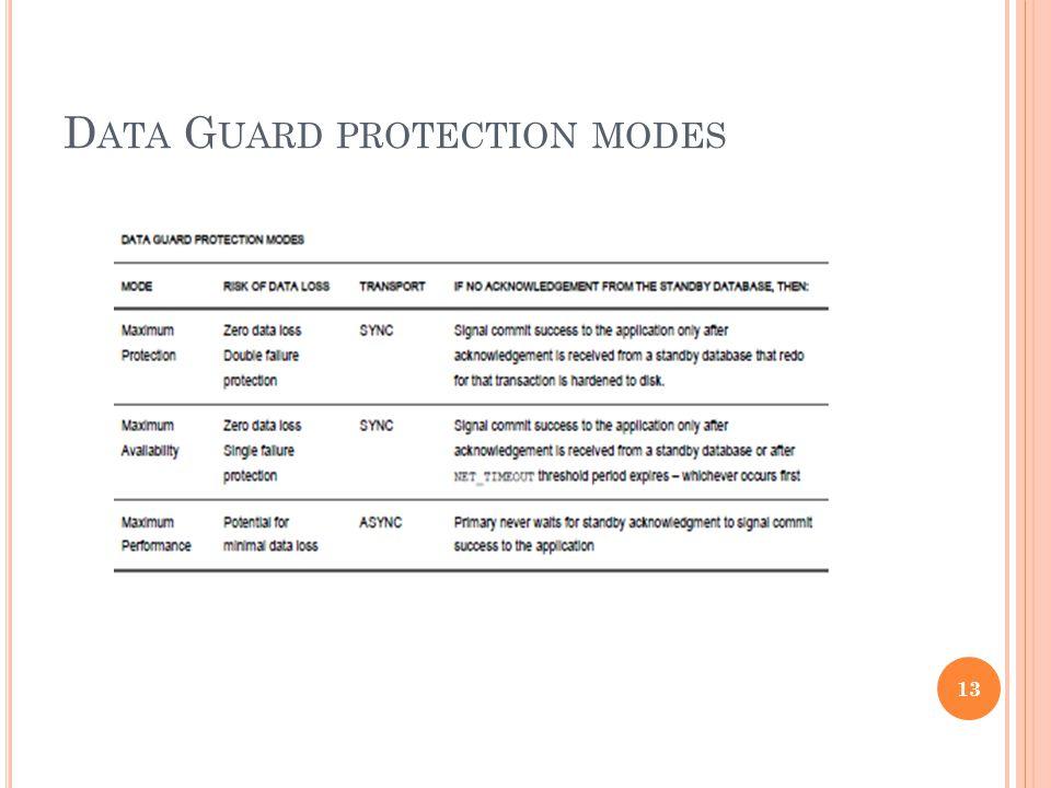 D ATA G UARD PROTECTION MODES 13