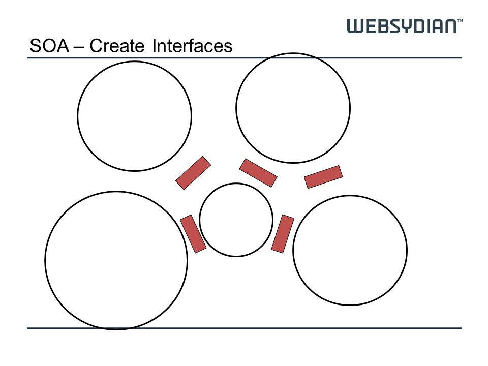 SOA – Create Interfaces