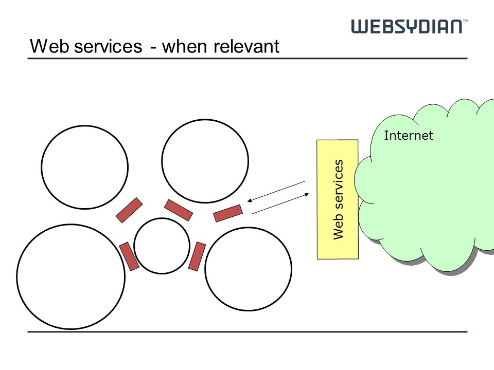Web services - when relevant Web services Internet