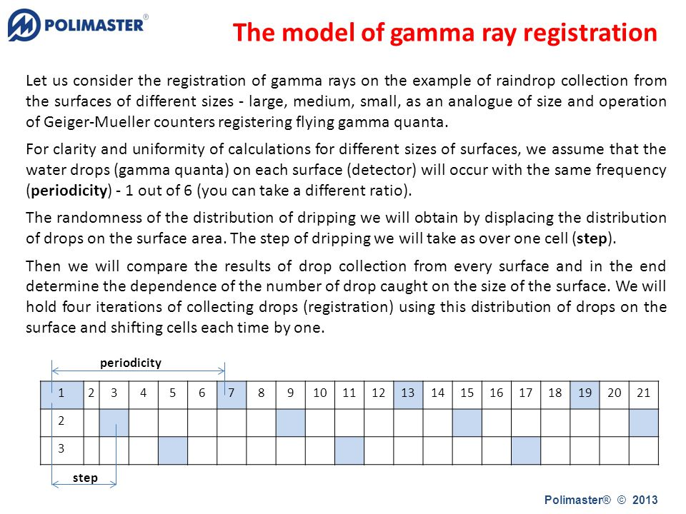 The model of gamma ray registration Let us consider the registration of gamma rays on the example of raindrop collection from the surfaces of different sizes - large, medium, small, as an analogue of size and operation of Geiger-Mueller counters registering flying gamma quanta.
