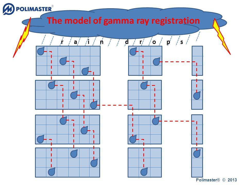 rain drops Polimaster® © 2013 The model of gamma ray registration
