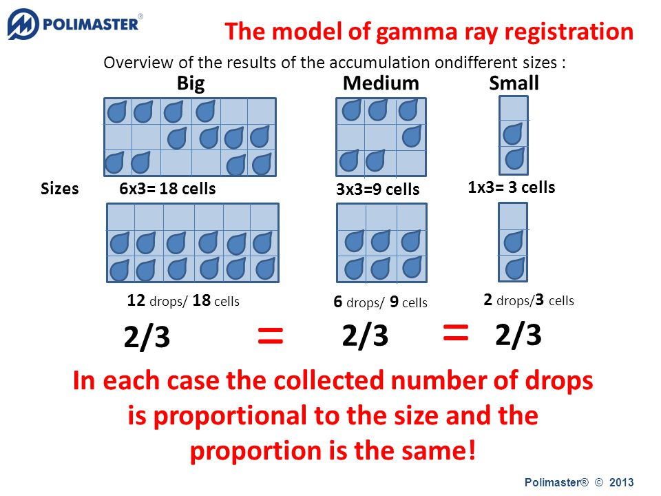 12 drops/ 18 cells 6 drops/ 9 cells 2 drops/ 3 cells Overview of the results of the accumulation ondifferent sizes : Sizes 6x3= 18 cells 3x3=9 cells 1x3= 3 cells Big Medium Small 2/3 In each case the collected number of drops is proportional to the size and the proportion is the same.