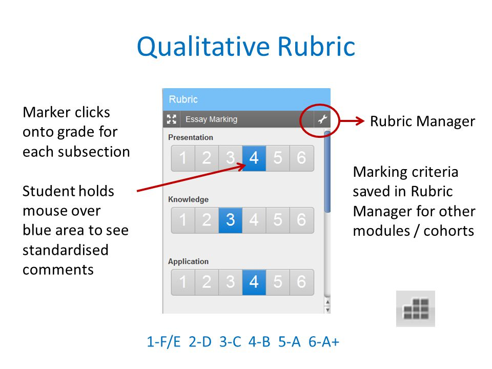 Qualitative Rubric Marking criteria saved in Rubric Manager for other modules / cohorts Marker clicks onto grade for each subsection Student holds mouse over blue area to see standardised comments 1-F/E 2-D 3-C 4-B 5-A 6-A+ Rubric Manager