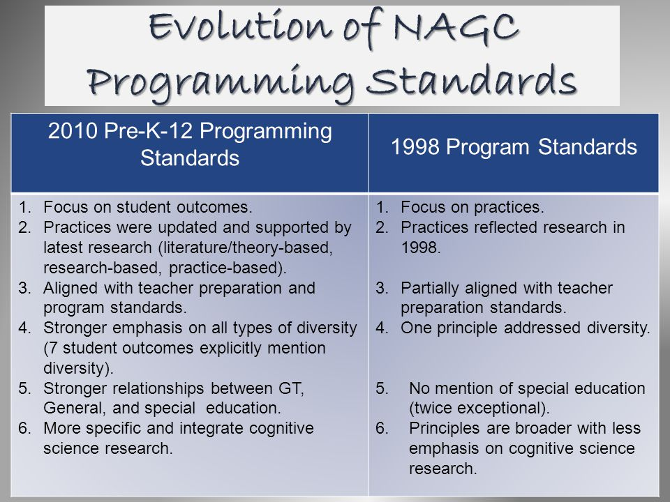 Evolution of NAGC Programming Standards 2010 Pre-K-12 Programming Standards 1998 Program Standards 1.Focus on student outcomes. 2.Practices were updat