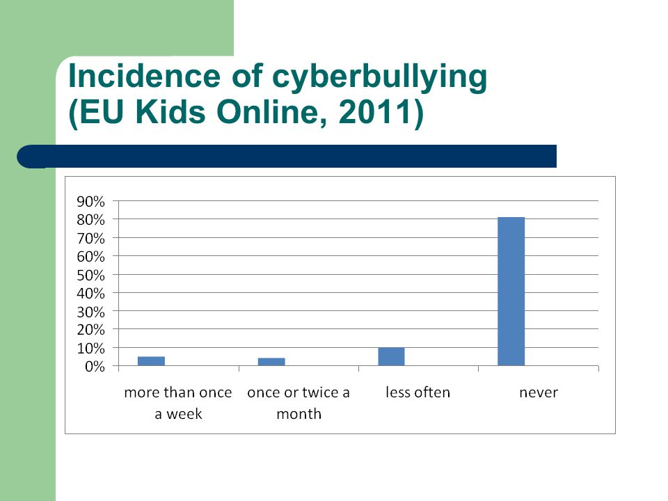 Incidence of cyberbullying (EU Kids Online, 2011)