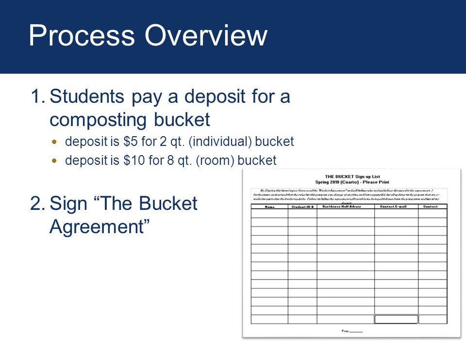Process Overview 1.Students pay a deposit for a composting bucket deposit is $5 for 2 qt.