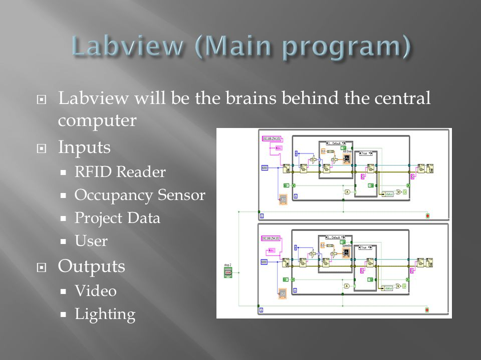 Labview will be the brains behind the central computer Inputs RFID Reader Occupancy Sensor Project Data User Outputs Video Lighting