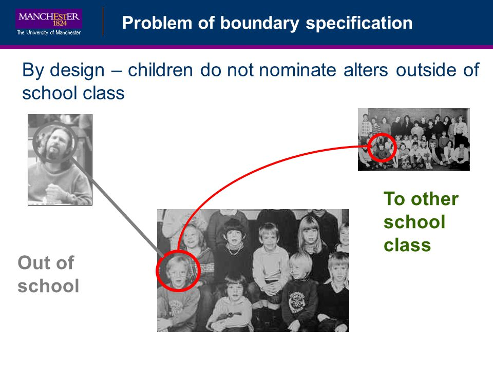 Problem of boundary specification By design – children do not nominate alters outside of school class Out of school To other school class