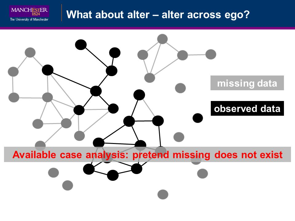 What about alter – alter across ego? missing data observed data Available case analysis: pretend missing does not exist