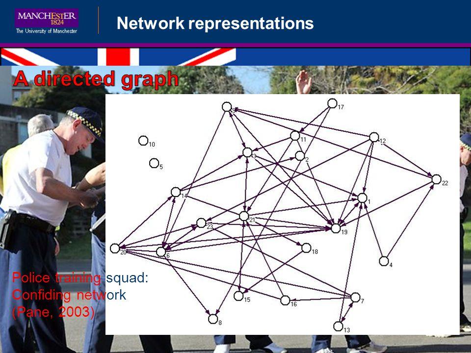 Police training squad: Confiding network (Pane, 2003)