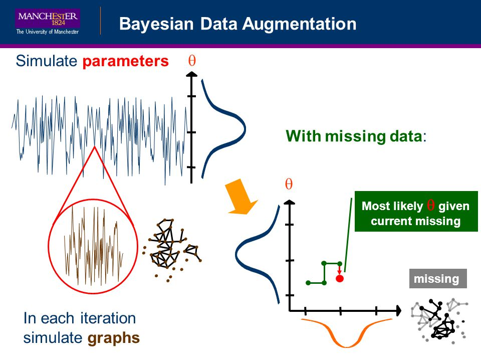 Simulate parameters With missing data: In each iteration simulate graphs missing Most likely given current missing Bayesian Data Augmentation