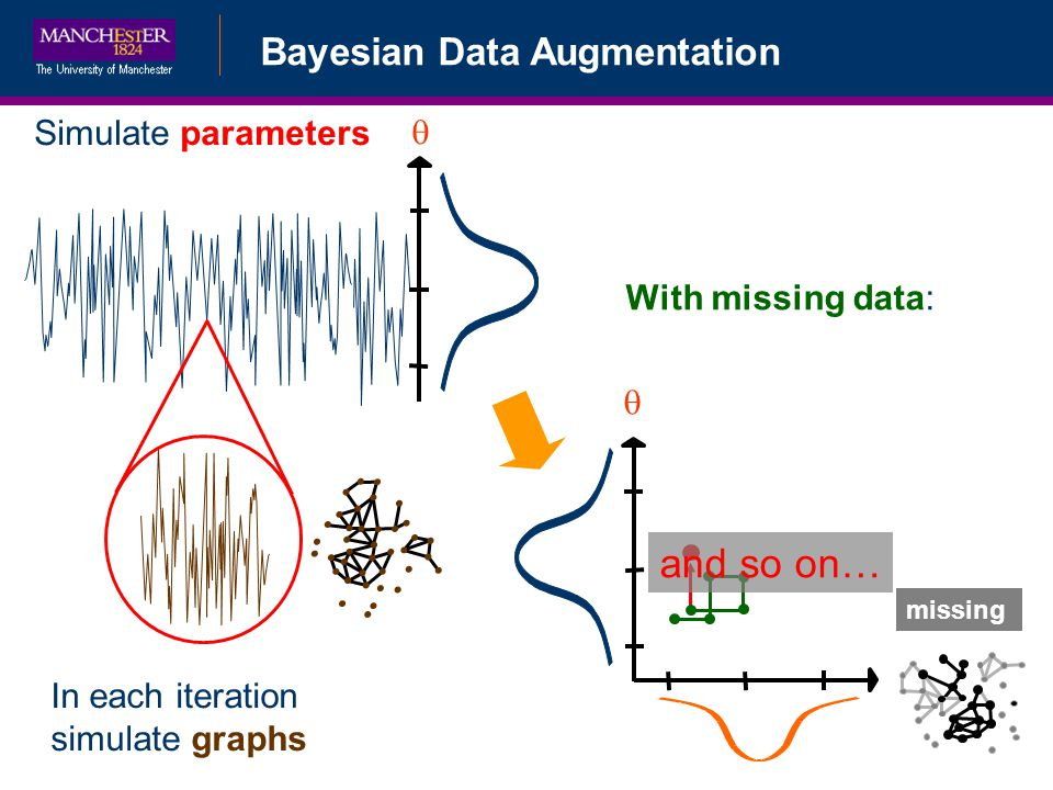 Simulate parameters With missing data: In each iteration simulate graphs missing and so on… Bayesian Data Augmentation