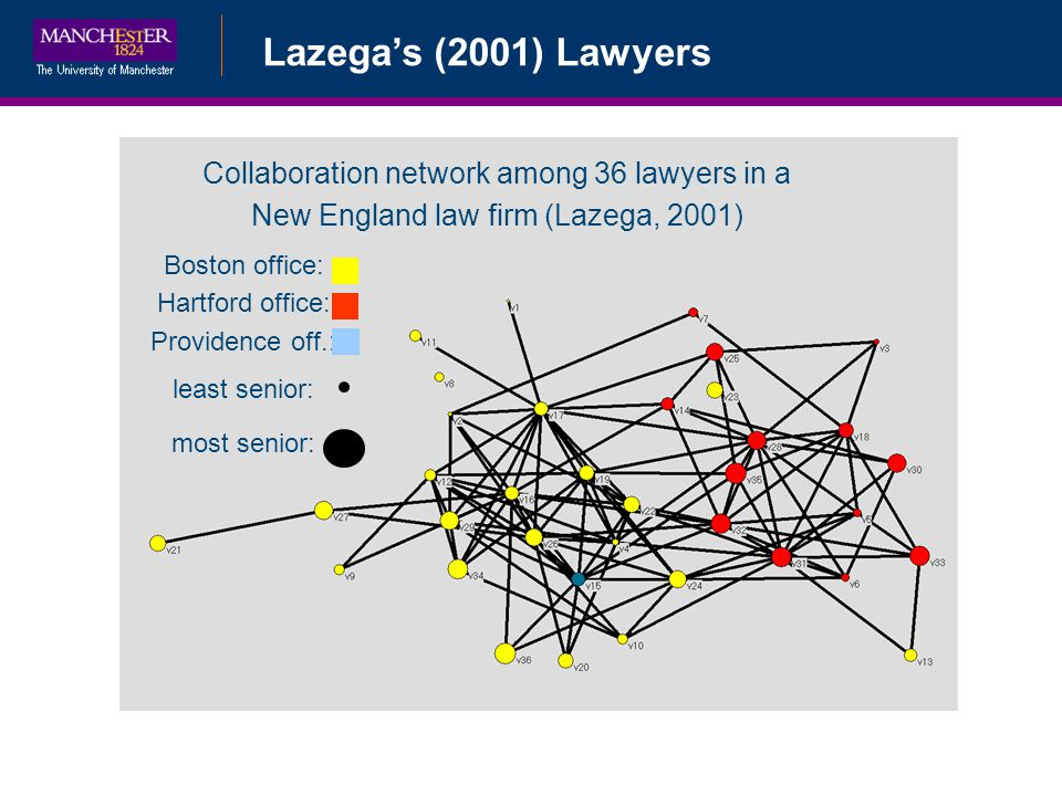 Bayesian Data AugmentationLazegas (2001) Lawyers Collaboration network among 36 lawyers in a New England law firm (Lazega, 2001) Boston office: Hartford office: Providence off.: least senior: most senior: