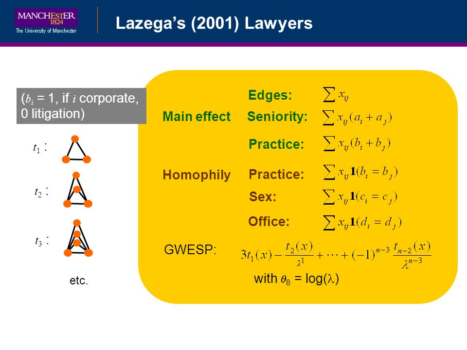 Bayesian Data AugmentationLazegas (2001) Lawyers 133 Edges: Seniority: Practice: Homophily Sex: Office: GWESP: with 8 = log( ) Practice: Main effect t 1 : t 2 : etc.