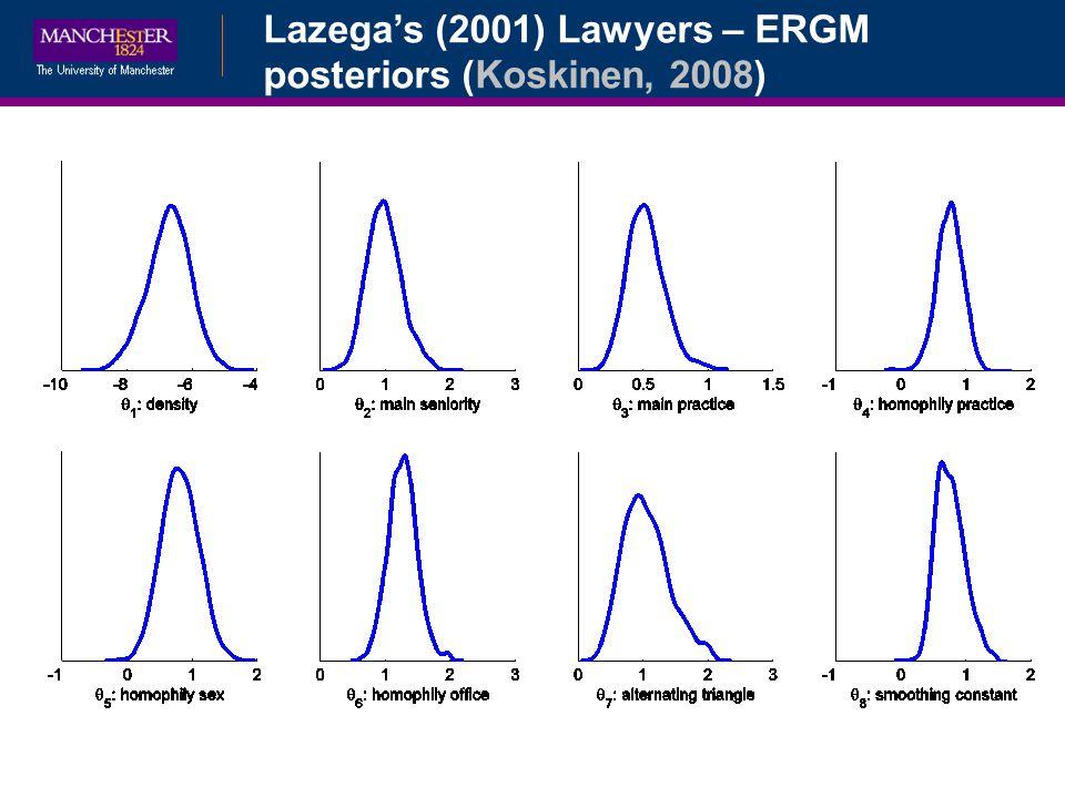 Bayesian Data Augmentation Lazegas (2001) Lawyers – ERGM posteriors (Koskinen, 2008)