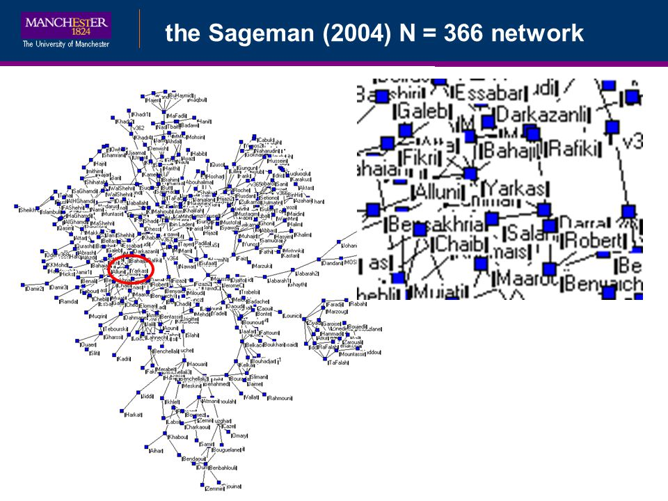 Bayesian Data Augmentationthe Sageman (2004) N = 366 network