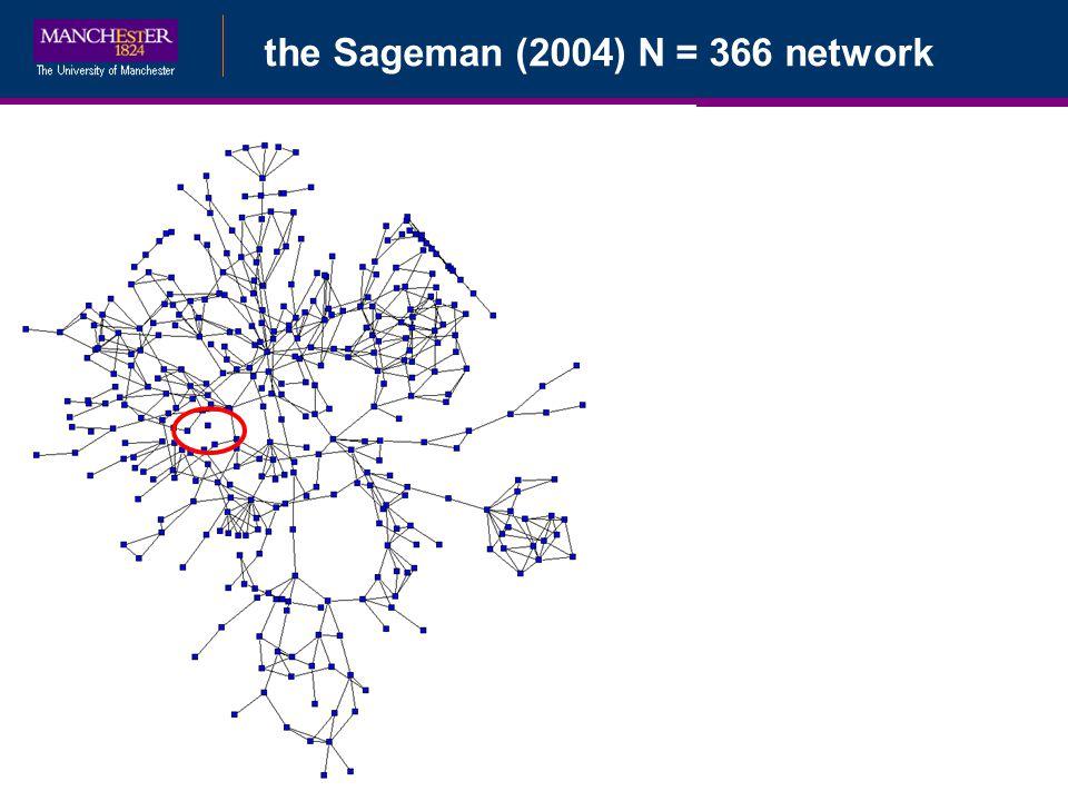 Bayesian Data Augmentationthe Sageman (2004) N = 366 network