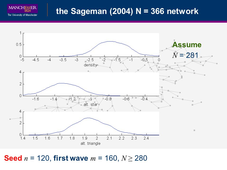 Bayesian Data Augmentationthe Sageman (2004) N = 366 network Seed n = 120, first wave m = 160, N 280 Assume N = 281