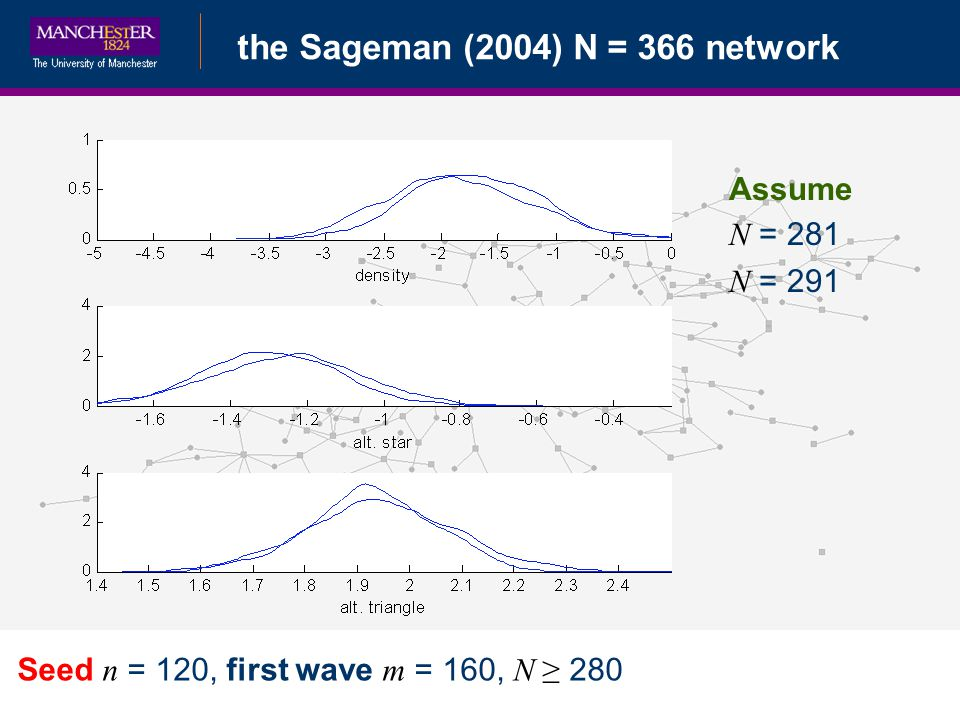Bayesian Data Augmentationthe Sageman (2004) N = 366 network Seed n = 120, first wave m = 160, N 280 Assume N = 281 N = 291