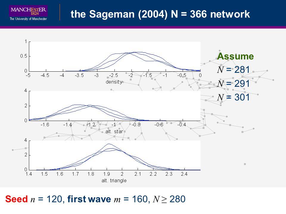 Bayesian Data Augmentationthe Sageman (2004) N = 366 network Seed n = 120, first wave m = 160, N 280 Assume N = 281 N = 291 N = 301