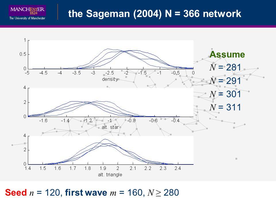 Bayesian Data Augmentationthe Sageman (2004) N = 366 network Seed n = 120, first wave m = 160, N 280 Assume N = 281 N = 291 N = 301 N = 311