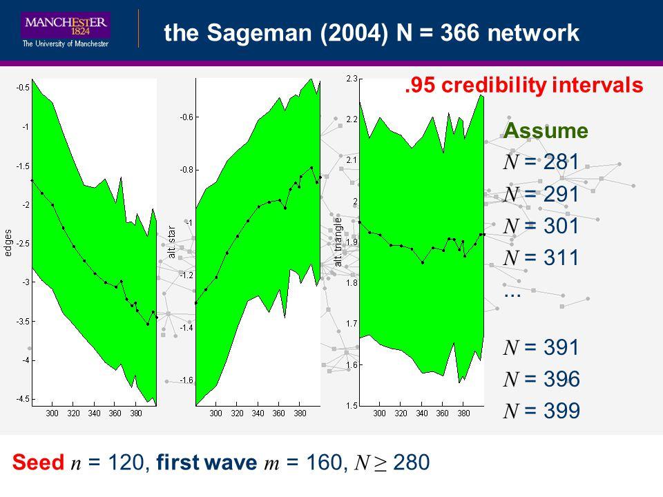 Bayesian Data Augmentationthe Sageman (2004) N = 366 network Seed n = 120, first wave m = 160, N 280 Assume N = 281 N = 291 N = 301 N = 311... N = 391