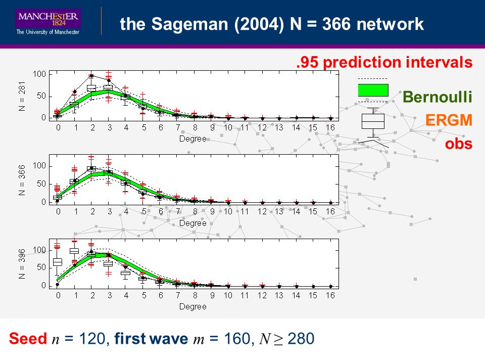 Bayesian Data Augmentationthe Sageman (2004) N = 366 network Seed n = 120, first wave m = 160, N 280.95 prediction intervals Bernoulli ERGM obs