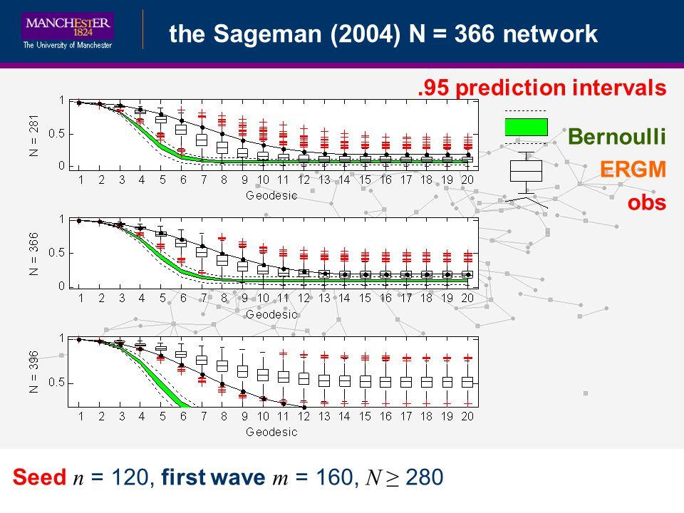 Bayesian Data Augmentationthe Sageman (2004) N = 366 network Seed n = 120, first wave m = 160, N 280.95 prediction intervals Bernoulli ERGM obs