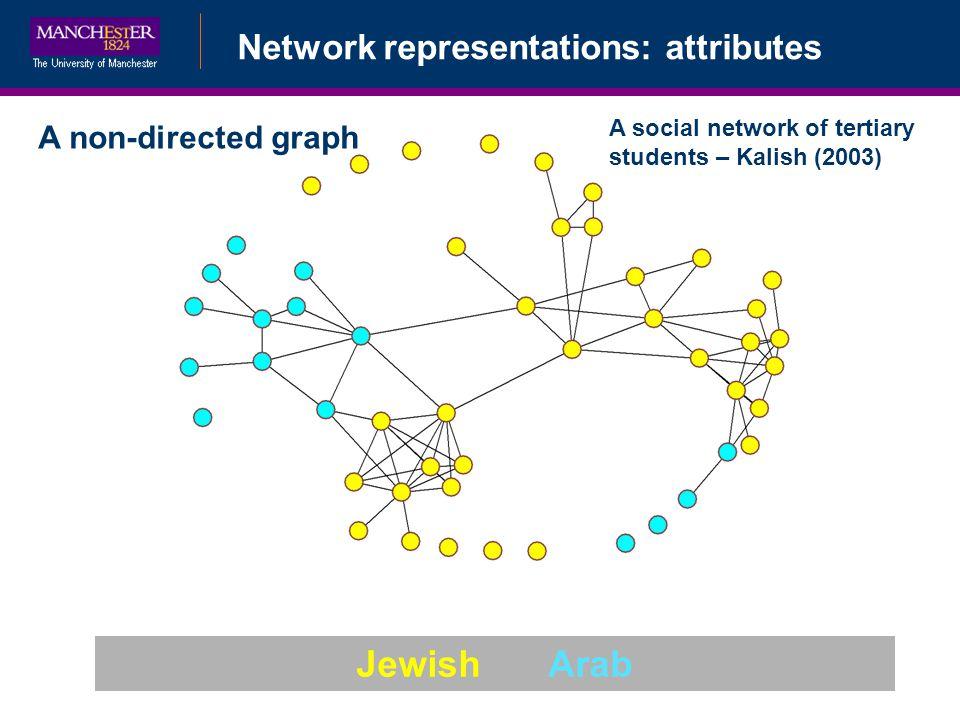 Network representations: attributes A non-directed graph A social network of tertiary students – Kalish (2003) JewishArab