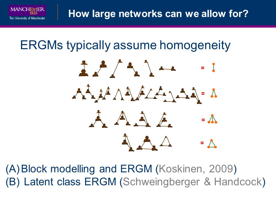 How large networks can we allow for? ERGMs typically assume homogeneity (A)Block modelling and ERGM (Koskinen, 2009) (B) Latent class ERGM (Schweingbe