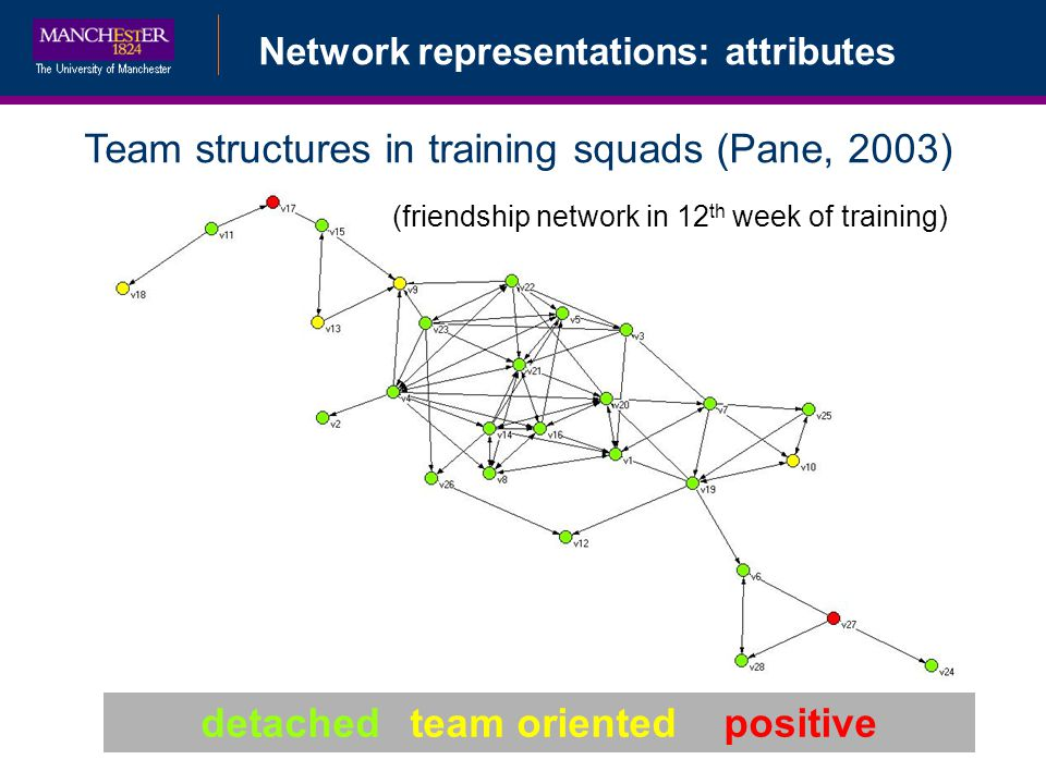 Network representations: attributes detachedteam orientedpositive Team structures in training squads (Pane, 2003) (friendship network in 12 th week of training)
