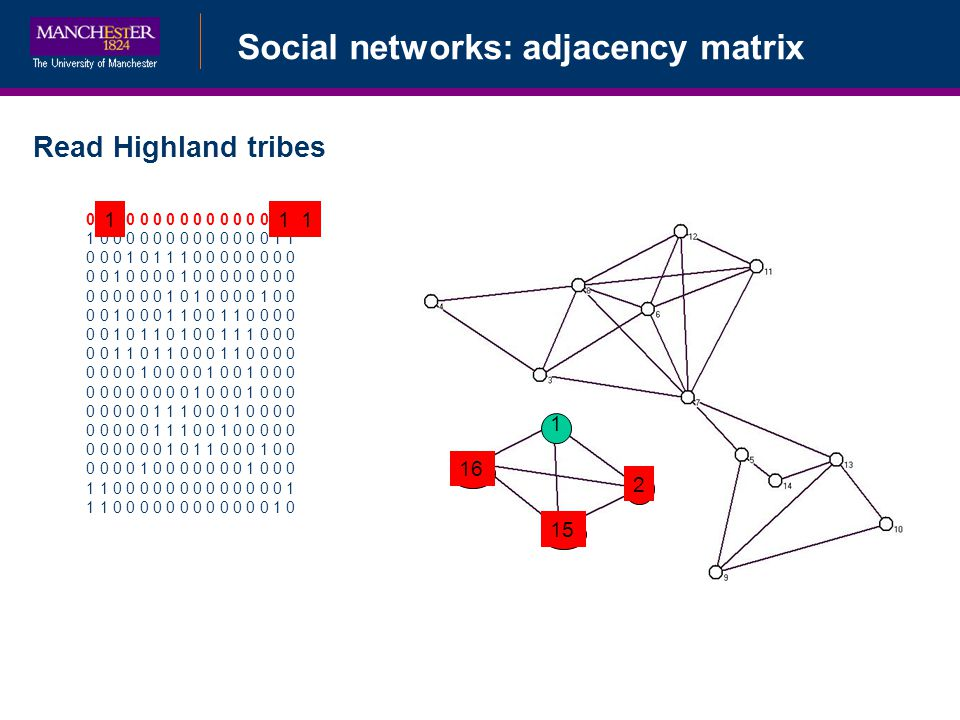 Social networks: adjacency matrix Read Highland tribes 0 1 0 0 0 0 0 0 0 0 0 0 0 0 1 1 1 0 0 0 0 0 0 0 0 0 0 0 0 0 1 1 0 0 0 1 0 1 1 1 0 0 0 0 0 0 0 0 0 0 1 0 0 0 0 1 0 0 0 0 0 0 0 0 0 0 0 0 0 0 1 0 1 0 0 0 0 1 0 0 0 0 1 0 0 0 1 1 0 0 1 1 0 0 0 0 0 0 1 0 1 1 0 1 0 0 1 1 1 0 0 0 0 0 1 1 0 1 1 0 0 0 1 1 0 0 0 0 0 0 0 0 1 0 0 0 0 1 0 0 1 0 0 0 0 0 0 0 0 0 0 0 1 0 0 0 1 0 0 0 0 0 0 0 0 1 1 1 0 0 0 1 0 0 0 0 0 0 0 0 0 1 1 1 0 0 1 0 0 0 0 0 0 0 0 0 0 0 1 0 1 1 0 0 0 1 0 0 0 0 0 0 1 0 0 0 0 0 0 0 1 0 0 0 1 1 0 0 0 0 0 0 0 0 0 0 0 0 0 1 1 1 0 0 0 0 0 0 0 0 0 0 0 0 1 0 1 1 2 11 15 16