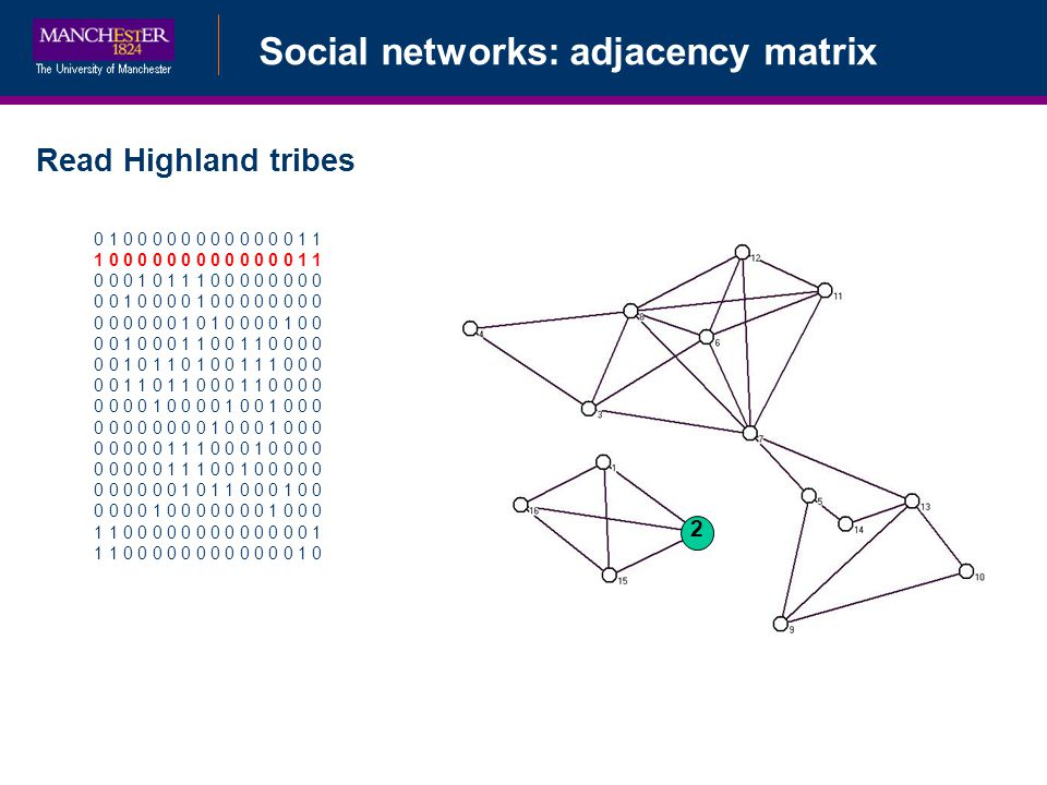 Social networks: adjacency matrix Read Highland tribes 0 1 0 0 0 0 0 0 0 0 0 0 0 0 1 1 1 0 0 0 0 0 0 0 0 0 0 0 0 0 1 1 0 0 0 1 0 1 1 1 0 0 0 0 0 0 0 0 0 0 1 0 0 0 0 1 0 0 0 0 0 0 0 0 0 0 0 0 0 0 1 0 1 0 0 0 0 1 0 0 0 0 1 0 0 0 1 1 0 0 1 1 0 0 0 0 0 0 1 0 1 1 0 1 0 0 1 1 1 0 0 0 0 0 1 1 0 1 1 0 0 0 1 1 0 0 0 0 0 0 0 0 1 0 0 0 0 1 0 0 1 0 0 0 0 0 0 0 0 0 0 0 1 0 0 0 1 0 0 0 0 0 0 0 0 1 1 1 0 0 0 1 0 0 0 0 0 0 0 0 0 1 1 1 0 0 1 0 0 0 0 0 0 0 0 0 0 0 1 0 1 1 0 0 0 1 0 0 0 0 0 0 1 0 0 0 0 0 0 0 1 0 0 0 1 1 0 0 0 0 0 0 0 0 0 0 0 0 0 1 1 1 0 0 0 0 0 0 0 0 0 0 0 0 1 0 2