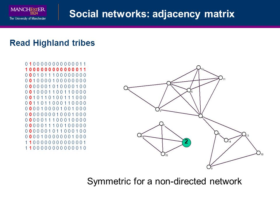 Social networks: adjacency matrix Read Highland tribes 0 1 0 0 0 0 0 0 0 0 0 0 0 0 1 1 1 0 0 0 0 0 0 0 0 0 0 0 0 0 1 1 0 0 0 1 0 1 1 1 0 0 0 0 0 0 0 0 0 0 1 0 0 0 0 1 0 0 0 0 0 0 0 0 0 0 0 0 0 0 1 0 1 0 0 0 0 1 0 0 0 0 1 0 0 0 1 1 0 0 1 1 0 0 0 0 0 0 1 0 1 1 0 1 0 0 1 1 1 0 0 0 0 0 1 1 0 1 1 0 0 0 1 1 0 0 0 0 0 0 0 0 1 0 0 0 0 1 0 0 1 0 0 0 0 0 0 0 0 0 0 0 1 0 0 0 1 0 0 0 0 0 0 0 0 1 1 1 0 0 0 1 0 0 0 0 0 0 0 0 0 1 1 1 0 0 1 0 0 0 0 0 0 0 0 0 0 0 1 0 1 1 0 0 0 1 0 0 0 0 0 0 1 0 0 0 0 0 0 0 1 0 0 0 1 1 0 0 0 0 0 0 0 0 0 0 0 0 0 1 1 1 0 0 0 0 0 0 0 0 0 0 0 0 1 0 2 Symmetric for a non-directed network