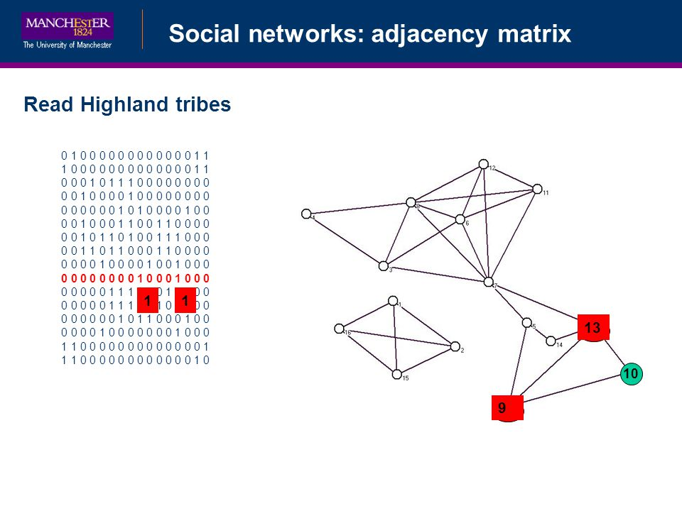 Social networks: adjacency matrix Read Highland tribes 0 1 0 0 0 0 0 0 0 0 0 0 0 0 1 1 1 0 0 0 0 0 0 0 0 0 0 0 0 0 1 1 0 0 0 1 0 1 1 1 0 0 0 0 0 0 0 0 0 0 1 0 0 0 0 1 0 0 0 0 0 0 0 0 0 0 0 0 0 0 1 0 1 0 0 0 0 1 0 0 0 0 1 0 0 0 1 1 0 0 1 1 0 0 0 0 0 0 1 0 1 1 0 1 0 0 1 1 1 0 0 0 0 0 1 1 0 1 1 0 0 0 1 1 0 0 0 0 0 0 0 0 1 0 0 0 0 1 0 0 1 0 0 0 0 0 0 0 0 0 0 0 1 0 0 0 1 0 0 0 0 0 0 0 0 1 1 1 0 0 0 1 0 0 0 0 0 0 0 0 0 1 1 1 0 0 1 0 0 0 0 0 0 0 0 0 0 0 1 0 1 1 0 0 0 1 0 0 0 0 0 0 1 0 0 0 0 0 0 0 1 0 0 0 1 1 0 0 0 0 0 0 0 0 0 0 0 0 0 1 1 1 0 0 0 0 0 0 0 0 0 0 0 0 1 0 10 11 9 13