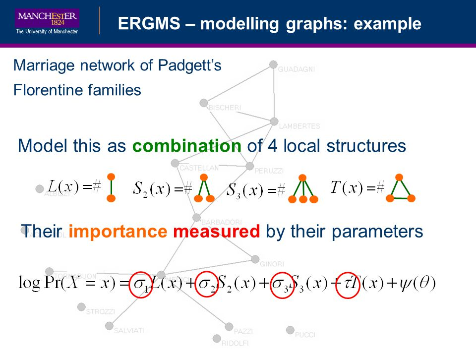 ERGMS – modelling graphs: example Marriage network of Padgetts Florentine families Model this as combination of 4 local structures Their importance measured by their parameters