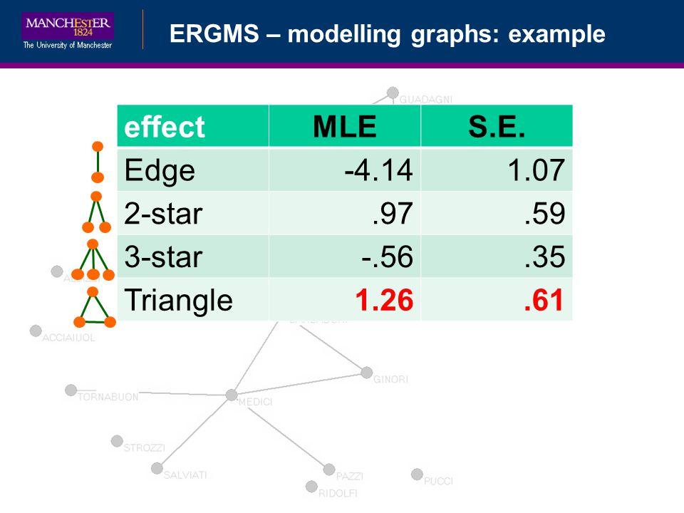 ERGMS – modelling graphs: example effectMLES.E. Edge-4.141.07 2-star.97.59 3-star-.56.35 Triangle1.26.61