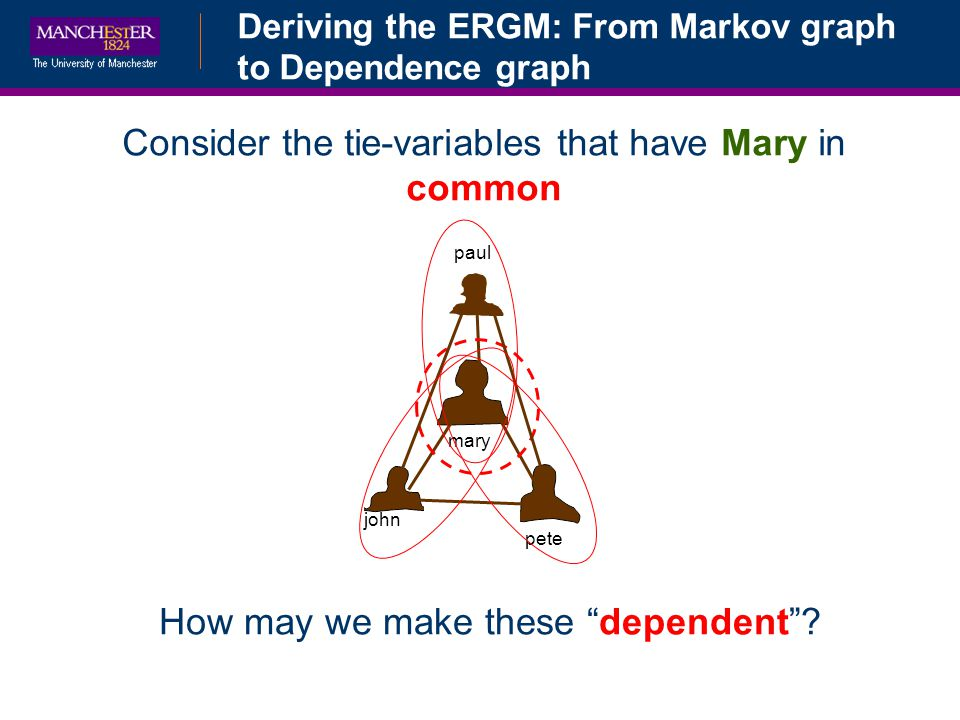 Deriving the ERGM: From Markov graph to Dependence graph john pete mary paul Consider the tie-variables that have Mary in common How may we make these dependent