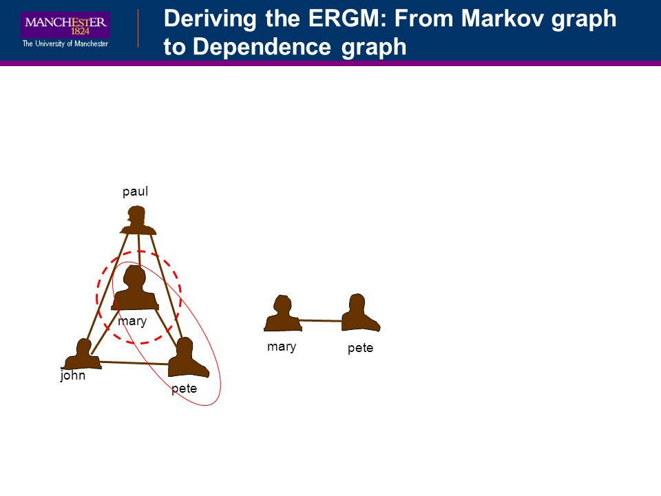 Deriving the ERGM: From Markov graph to Dependence graph john pete mary paul pete mary