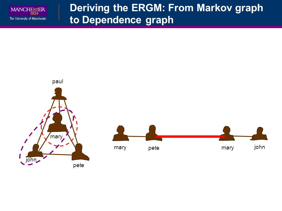 Deriving the ERGM: From Markov graph to Dependence graph john pete mary paul john pete mary
