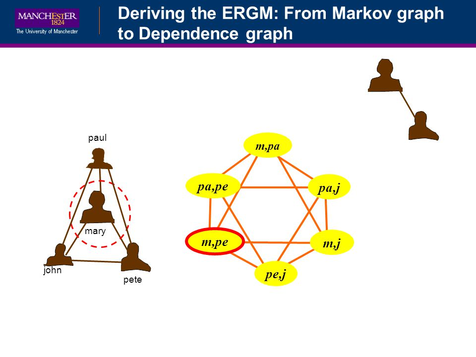 Deriving the ERGM: From Markov graph to Dependence graph john pete mary paul m,pa pa,pe pa,j m,pe pe,j m,j