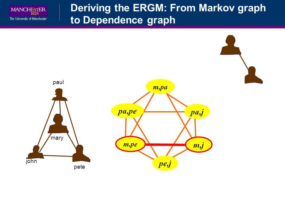 Deriving the ERGM: From Markov graph to Dependence graph mary john pete paul m,pa pa,pe pa,j m,pe pe,j m,j