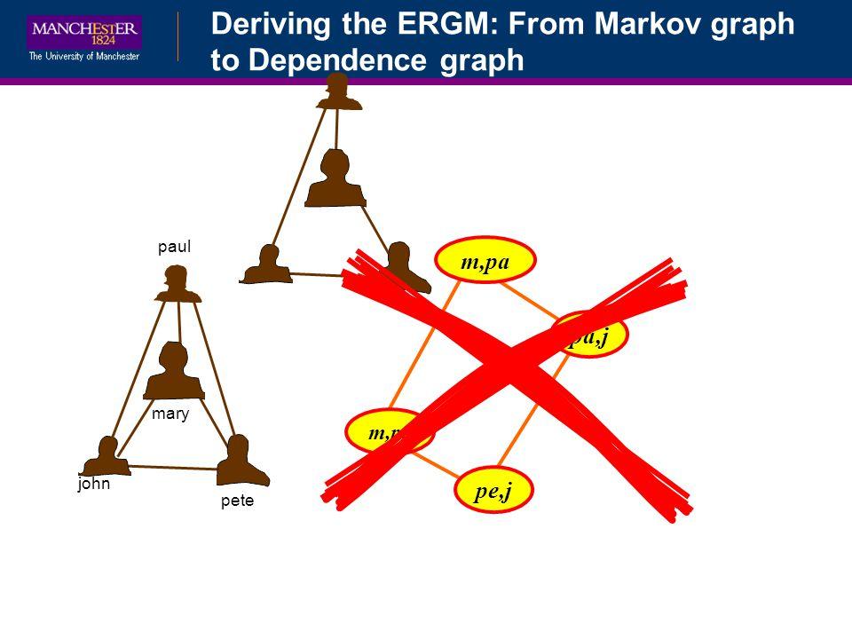 Deriving the ERGM: From Markov graph to Dependence graph mary john pete paul m,pa pa,j m,pe pe,j