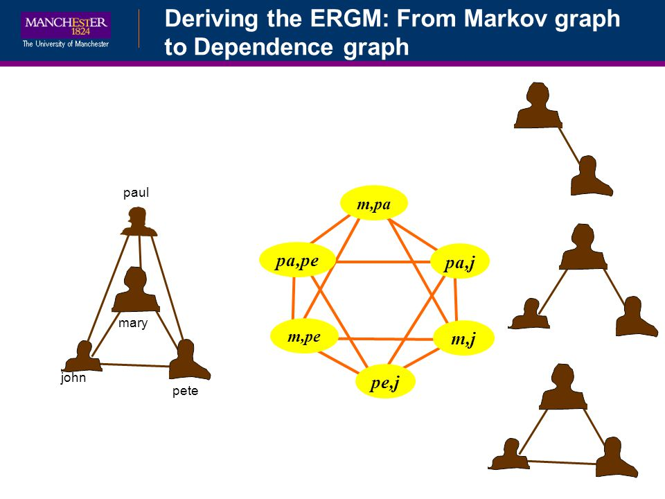 Deriving the ERGM: From Markov graph to Dependence graph mary john pete paul m,pa pa,pe pa,j m,pe pe,j m,j