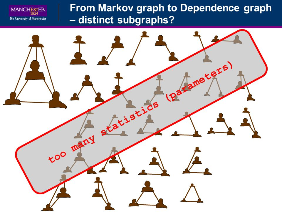 From Markov graph to Dependence graph – distinct subgraphs? too many statistics (parameters)