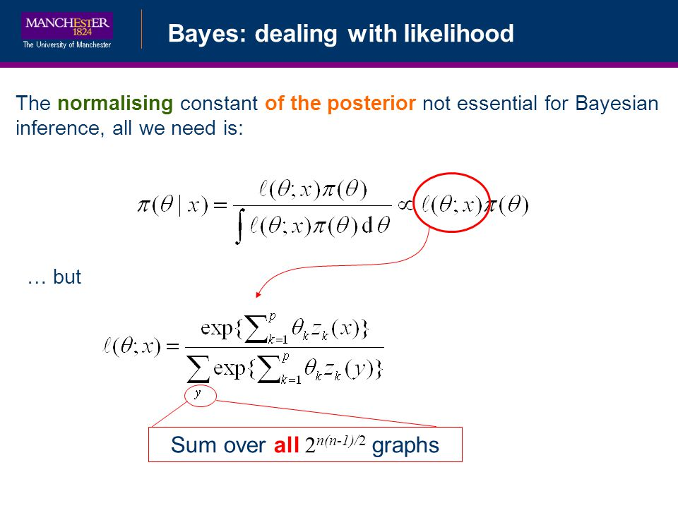 Bayes: dealing with likelihood The normalising constant of the posterior not essential for Bayesian inference, all we need is: … but Sum over all 2 n(n-1)/2 graphs