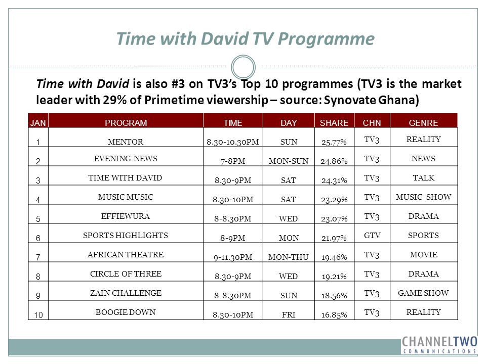 Time with David TV Programme Time with David is also #3 on TV3s Top 10 programmes (TV3 is the market leader with 29% of Primetime viewership – source: